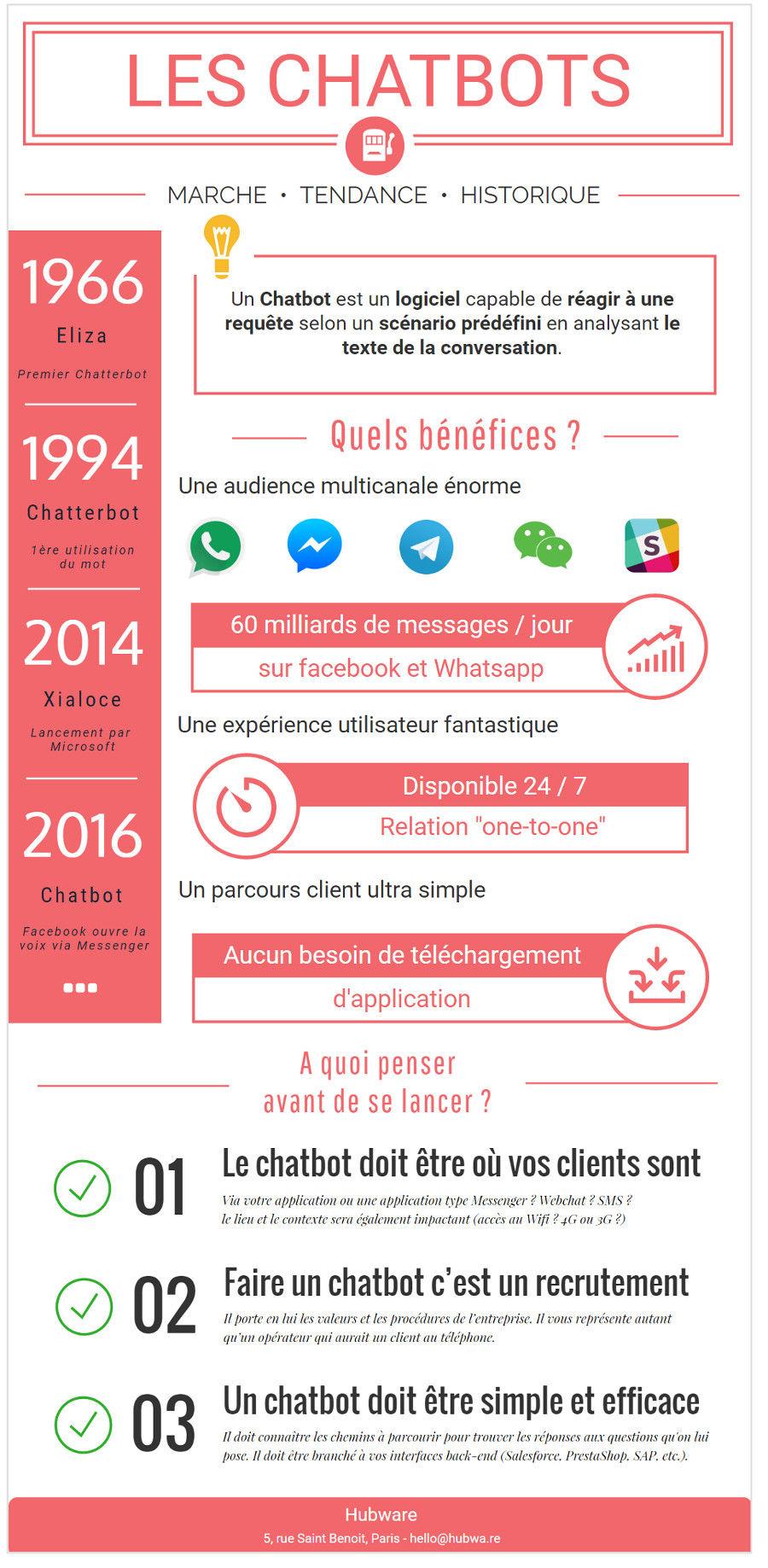 Chatbot en infographie